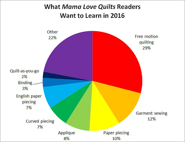 What Mama Love Quilt Readers to learn